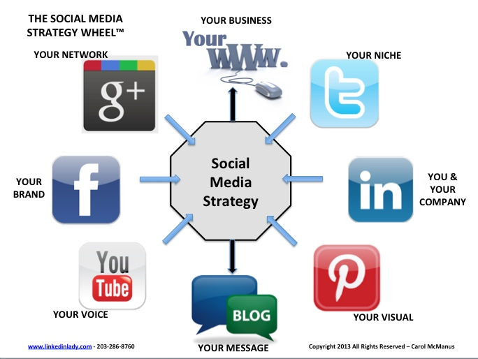 social media strategy wheel